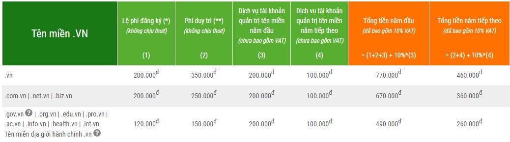 Bảng giá tên miền .vn